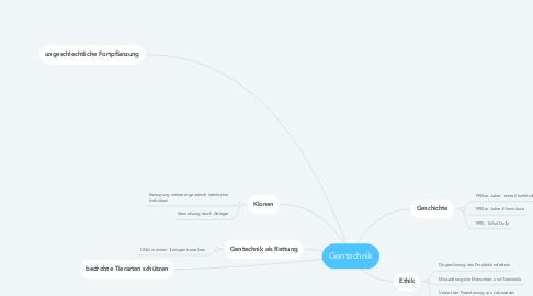 Mind Map: Gentechnik