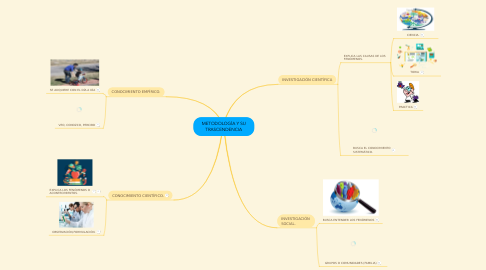 Mind Map: METODOLOGÍA Y SU TRASCENDENCIA