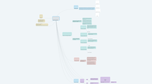 Mind Map: Cybernation- Discussion 1