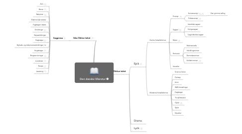 Mind Map: Den danske lilleratur