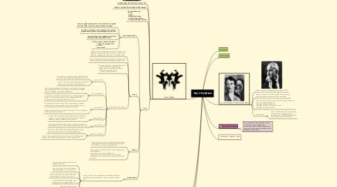 Mind Map: TES PROYEKSI