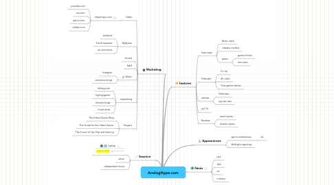Mind Map: AnalogHype.com