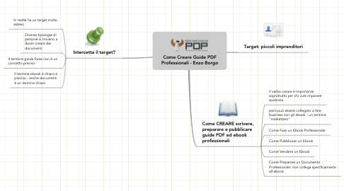 Mind Map: Come Creare Guide PDF Professionali - Enzo Borgo
