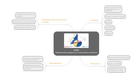 Mind Map: SERM Управление имиджем в поисковых системах
