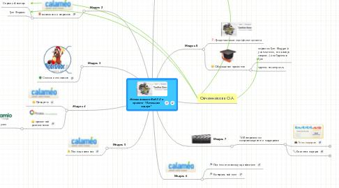 """Mind Map: Использование Веб 2.0 в проекте """"Потенциал лидера"""""""