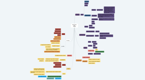 Mind Map: shampooing, coupe, coiffage