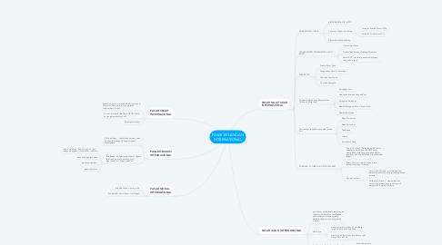 Mind Map: PASAR KEUANGAN INTERNASIONAL