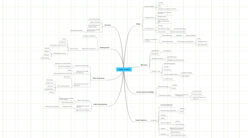 Mind Map: Gartner on Cloud