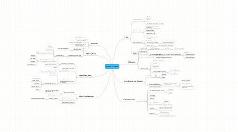 Mind Map: Gartner on Cloud