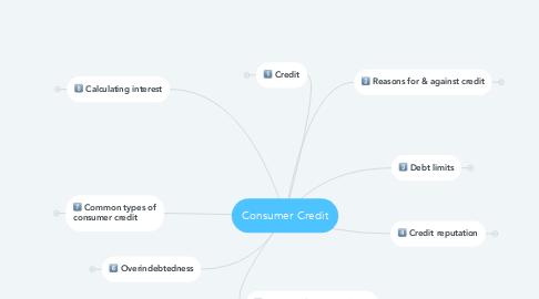 Mind Map: Consumer Credit