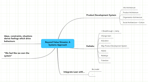 Mind Map: Beyond Value Streams: A Systems Approach