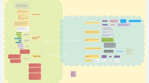 Mind Map: El Papel Relevante de la Investigación  en la Psicología como Ciencia