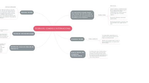 Mind Map: TEORÍA DEL COMERCIO INTERNACIONAL