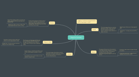Mind Map: Dogs for Success