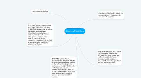 Mind Map: Didática Específica