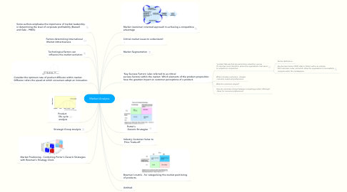 Mind Map: Market Analysis