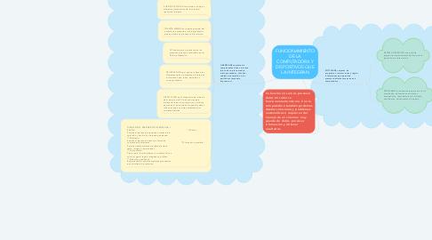 Mind Map: FUNCIONAMIENTO DE LA COMPUTADORA Y DISPOSITIVOS QUE LA INTEGRAN