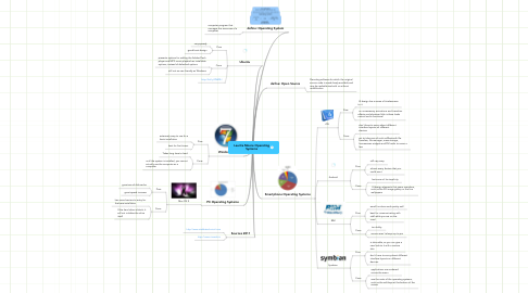 Mind Map: Laurita Moore Operating