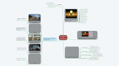 Mind Map: Innovacion de la Administracion