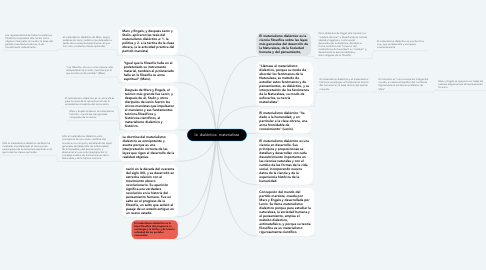 Mind Map: la  dialéctica  materialista