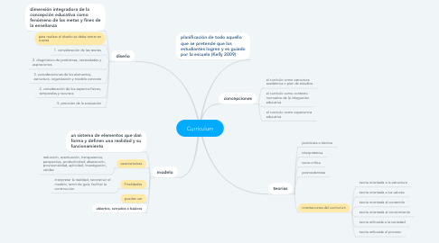 Mind Map: Currículum