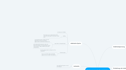 Mind Map: Elektromagnetische Induktion