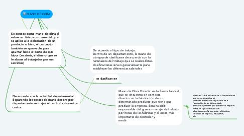 Mind Map: MANO DE OBRA