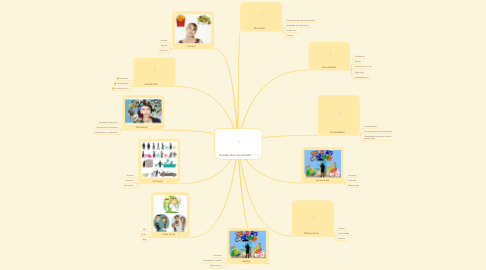 Mind Map: Estudio del consumidor