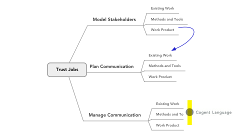 Mind Map: Trust Jobs