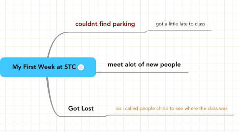 Mind Map: My First Week at STC