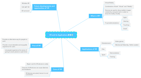 Mind Map: VR and its Applications