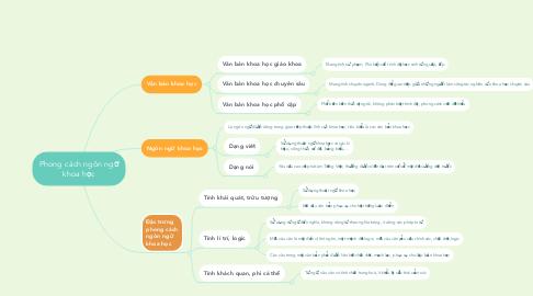 Mind Map: Phong cách ngôn ngữ khoa học