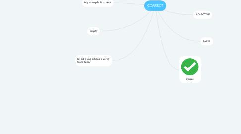 Mind Map: CORRECT