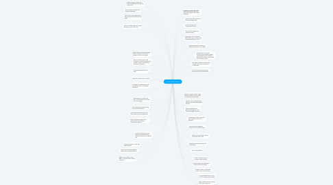 Mind Map: Human Body Systems