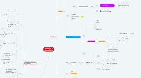 Mind Map: EMERGÊNCIAS CARDIOLÓGICAS