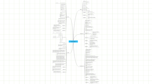 Mind Map: Operatives Projektmanagement SS2011 - Begriffe