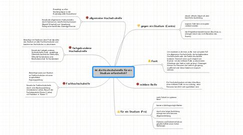 Mind Map: Ist die Hochschulereife für ein Studium erforderlich?