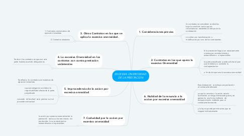 Mind Map: EXCESIVA ONEROSIDAD  DE LA PRESTACION