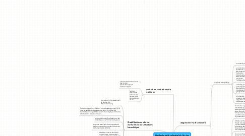 Mind Map: Hochschulreife erforderlich für das Studium?