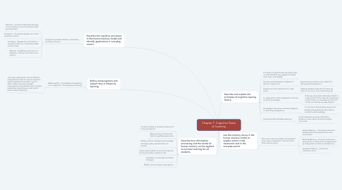 Mind Map: Chapter 7: Cognitive Views of Learning