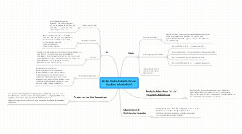Mind Map: Ist die Hochschulreife für ein Studium erforderlich?