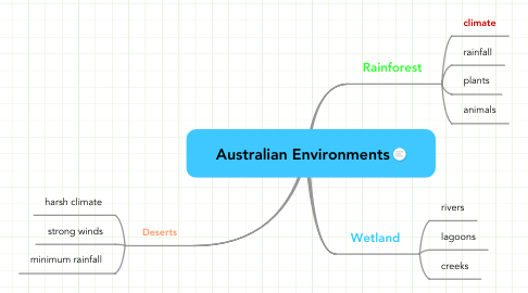 Mind Map: Australian Environments
