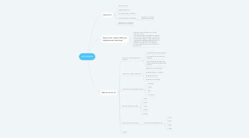 Mind Map: НЕВМЯТИН