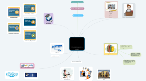 Mind Map: PROCESOS COGNISCITIVOS CODIGO DEL CURSO: 403003