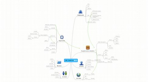 Mind Map: LMS - Plataforma