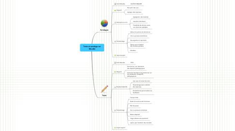 Mind Map: Tests et sondage surMoodle
