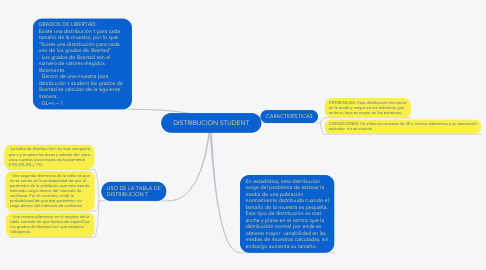 Mind Map: DISTRIBUCION STUDENT