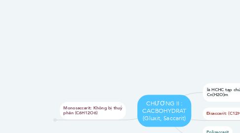 Mind Map: CHƯƠNG II : CACBOHYDRAT (Gluxit, Saccarit)