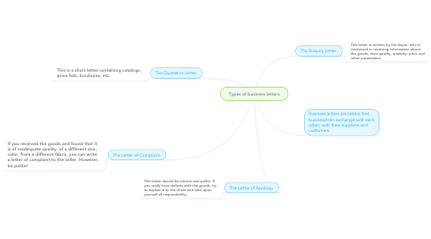Mind Map: Types of business letters