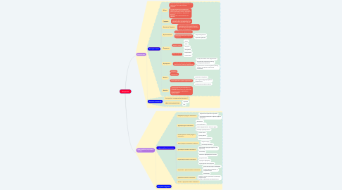 Mind Map: Контролінг